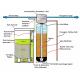 Watergold TF 150-1 (18X65) Model  Yüzey Borulamalı Yumuşatma  Filtrasyon Sistemi-153.6 ton/gün